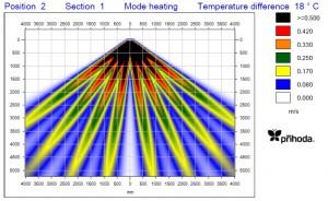 Decathlon Glasgow air flow graphic