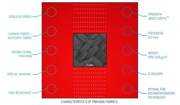 Prihoda-Fabrics-Picture