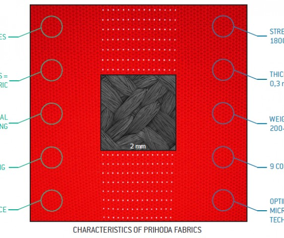 Prihoda-materials-picture